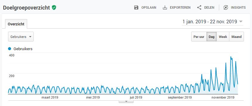 Elke week bloggen: sneller resultaat dan ik had verwacht